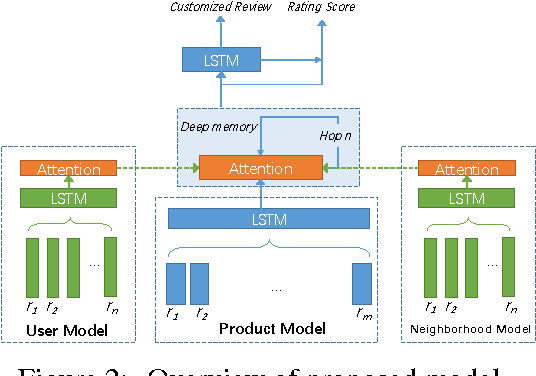 Figure 3 for Opinion Recommendation using Neural Memory Model