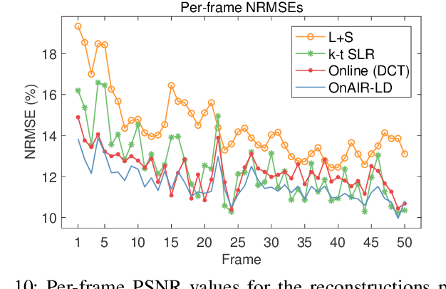Figure 2 for Online Adaptive Image Reconstruction (OnAIR) Using Dictionary Models