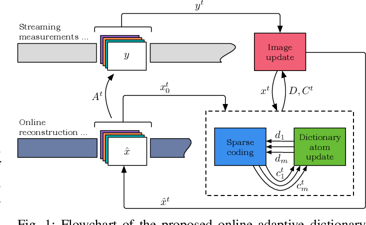 Figure 1 for Online Adaptive Image Reconstruction (OnAIR) Using Dictionary Models