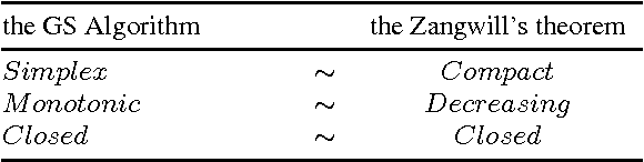 Figure 1 for A Convergence Theorem for the Graph Shift-type Algorithms