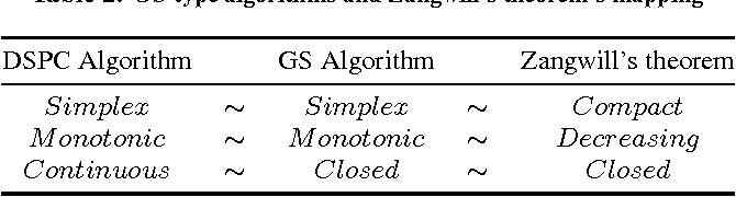 Figure 3 for A Convergence Theorem for the Graph Shift-type Algorithms