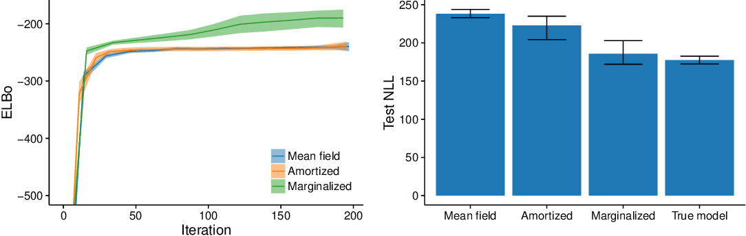 Figure 4 for Deep Amortized Inference for Probabilistic Programs
