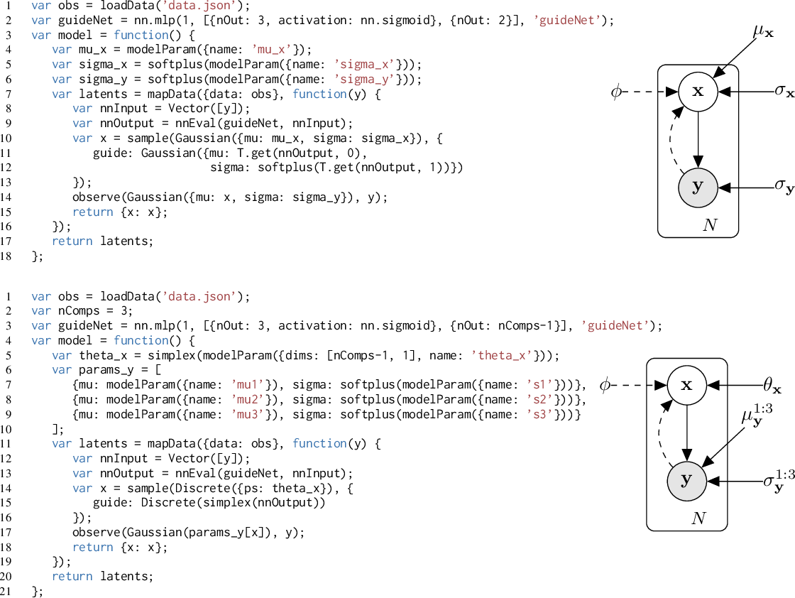 Figure 2 for Deep Amortized Inference for Probabilistic Programs