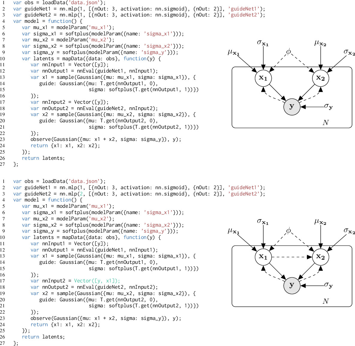 Figure 3 for Deep Amortized Inference for Probabilistic Programs