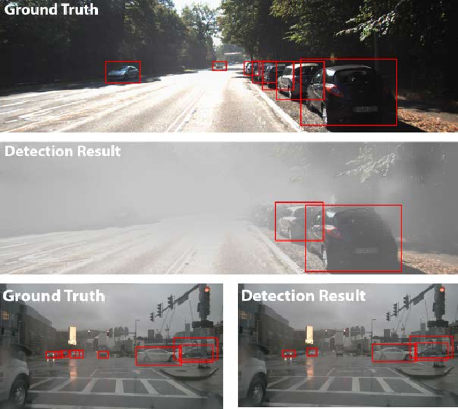 Figure 1 for Robustness of Object Detectors in Degrading Weather Conditions