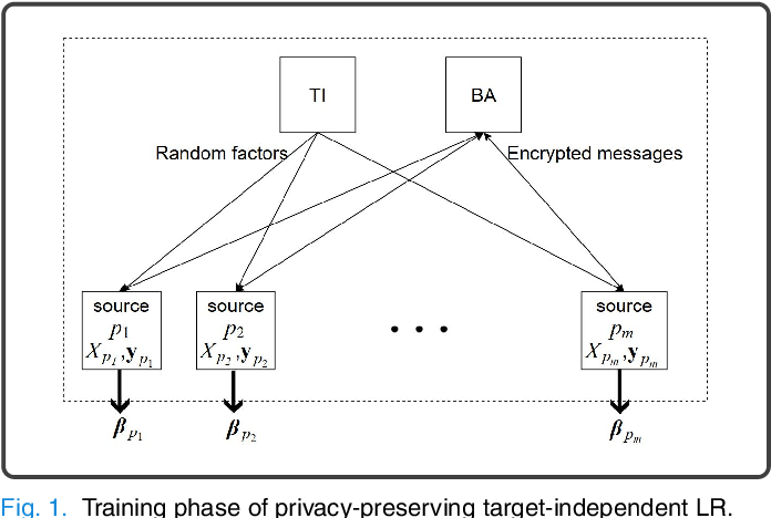Figure 1 for Protecting Privacy of Users in Brain-Computer Interface Applications