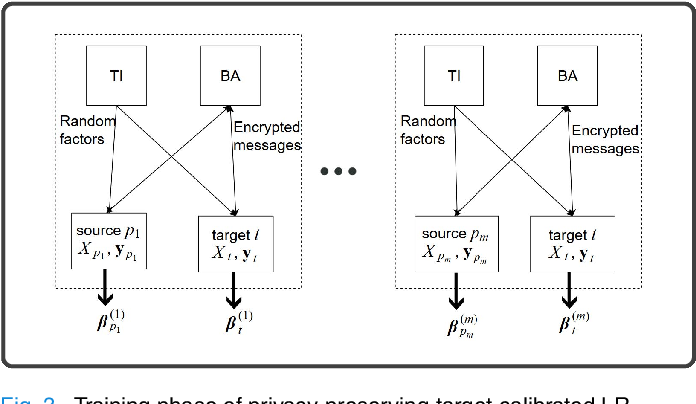 Figure 3 for Protecting Privacy of Users in Brain-Computer Interface Applications