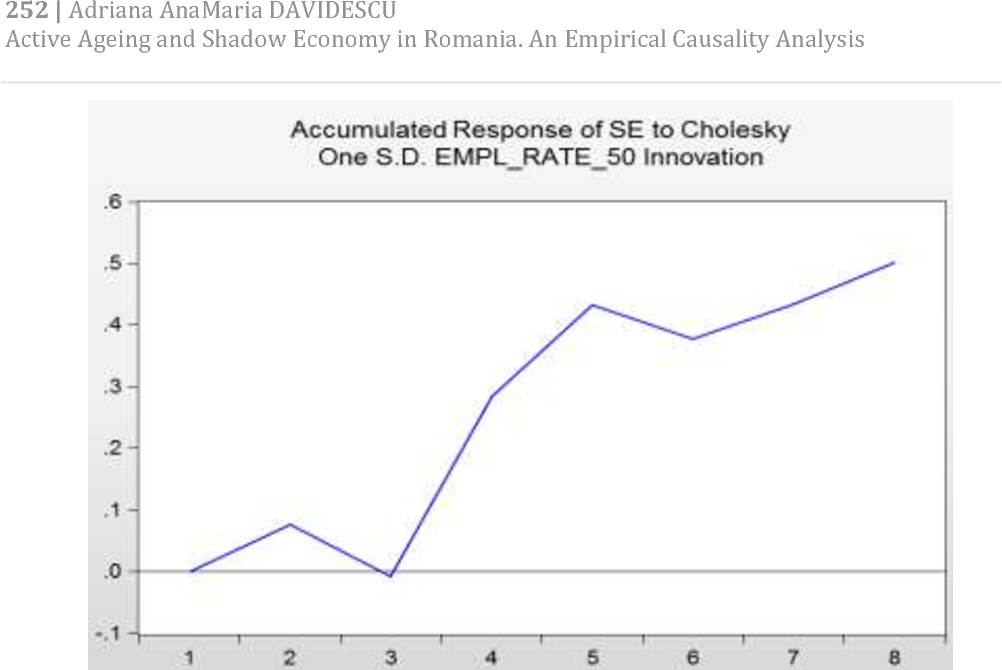 Figure 6 from Active Ageing and Shadow Economy in Romania