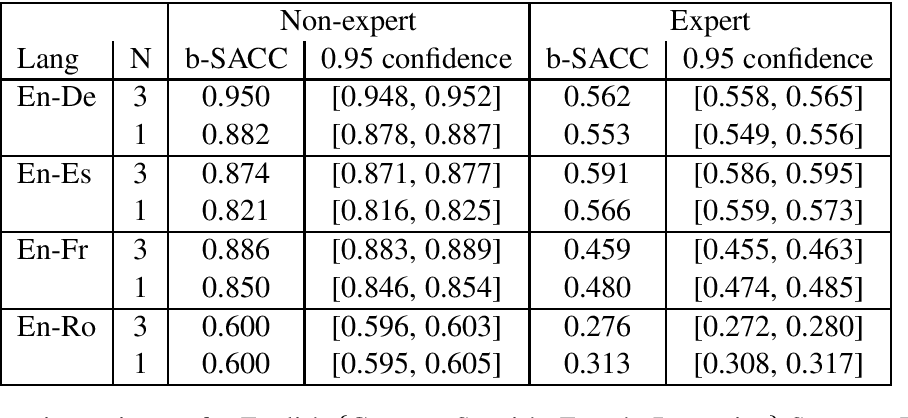 Figure 3 for Data Troubles in Sentence Level Confidence Estimation for Machine Translation