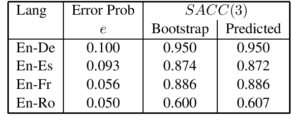 Figure 4 for Data Troubles in Sentence Level Confidence Estimation for Machine Translation