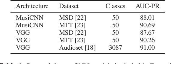 Figure 1 for TensorFlow Audio Models in Essentia