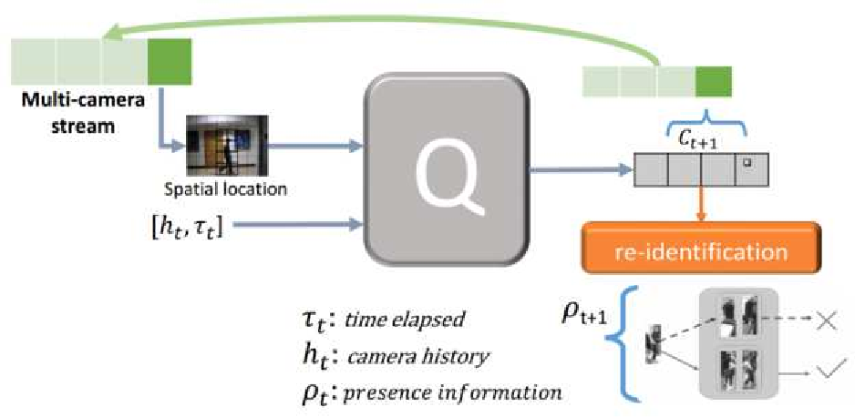Figure 1 for Intelligent Querying for Target Tracking in Camera Networks using Deep Q-Learning with n-Step Bootstrapping