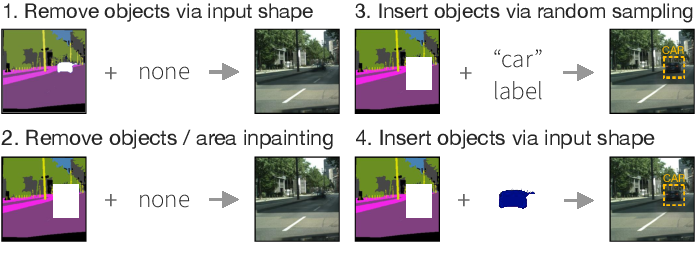 Figure 1 for Semantic-Guided Inpainting Network for Complex Urban Scenes Manipulation
