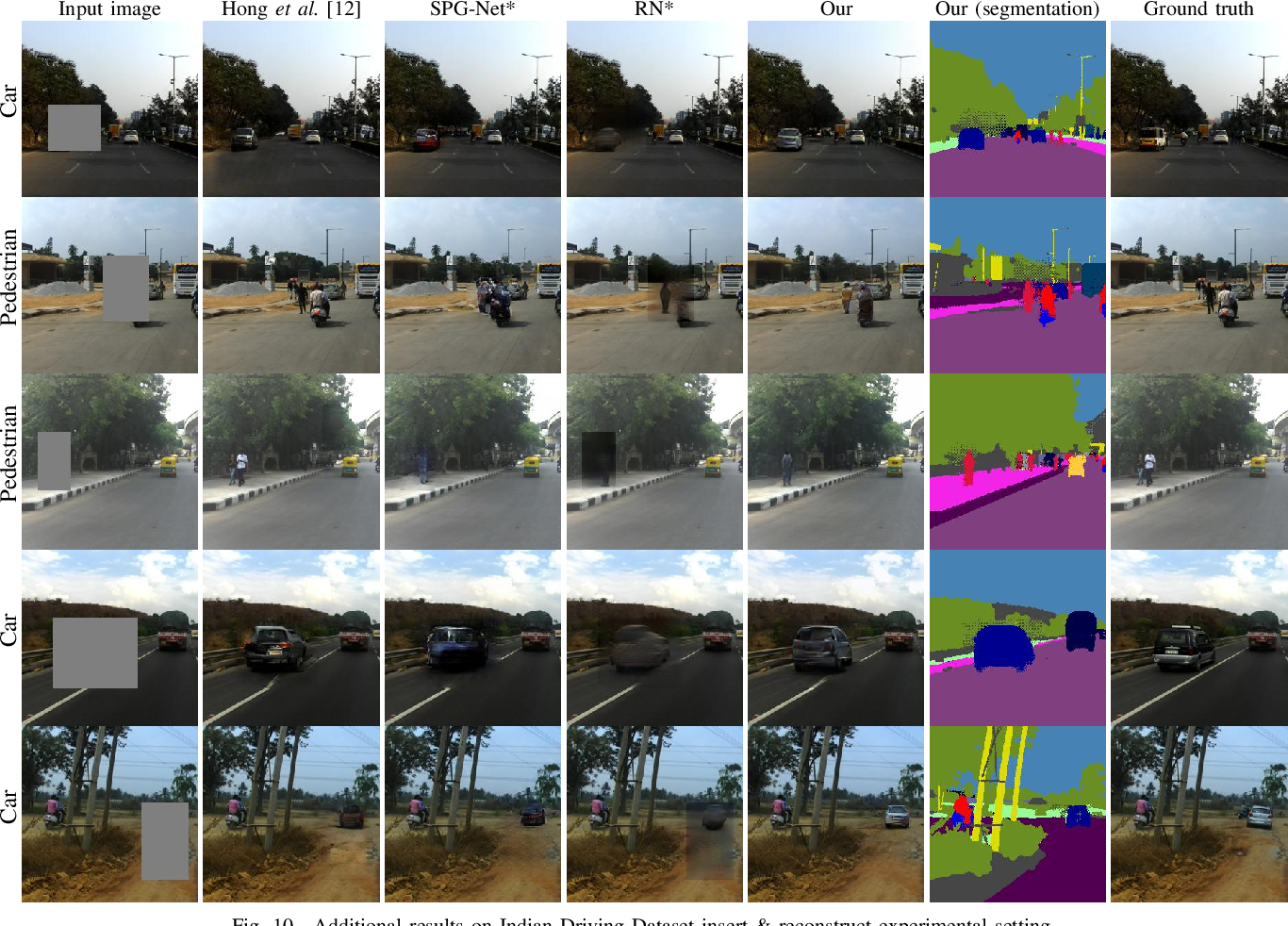 Figure 2 for Semantic-Guided Inpainting Network for Complex Urban Scenes Manipulation