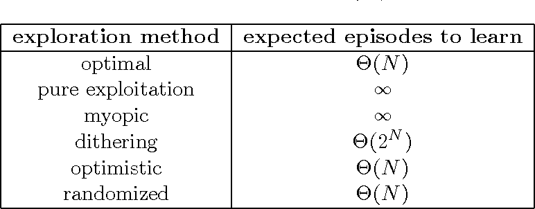 Figure 2 for Deep Exploration via Randomized Value Functions