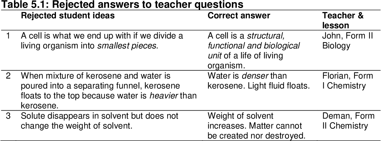 Table 5 1 from Science teachers' beliefs and teaching practices in