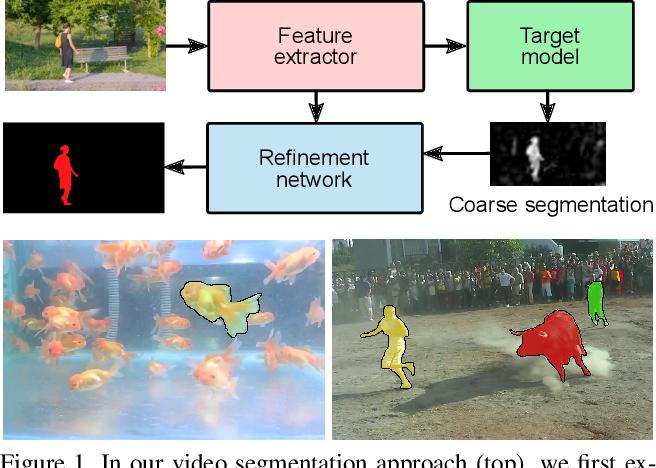 Figure 1 for Discriminative Online Learning for Fast Video Object Segmentation