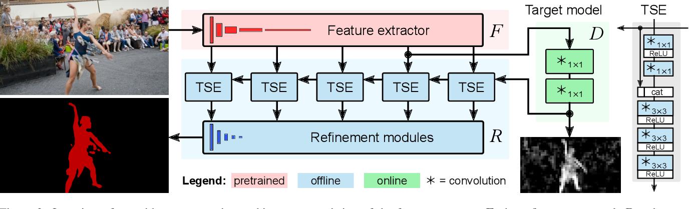 Figure 3 for Discriminative Online Learning for Fast Video Object Segmentation