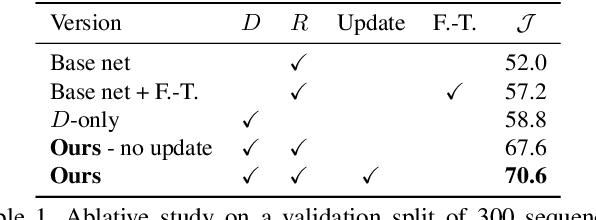 Figure 2 for Discriminative Online Learning for Fast Video Object Segmentation