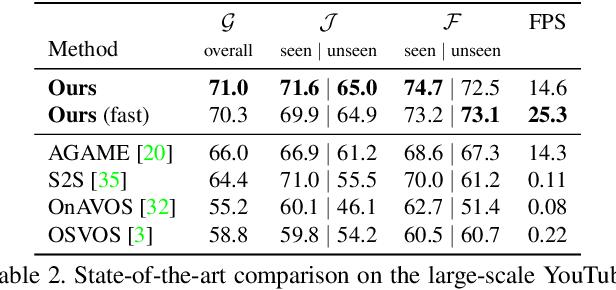 Figure 4 for Discriminative Online Learning for Fast Video Object Segmentation