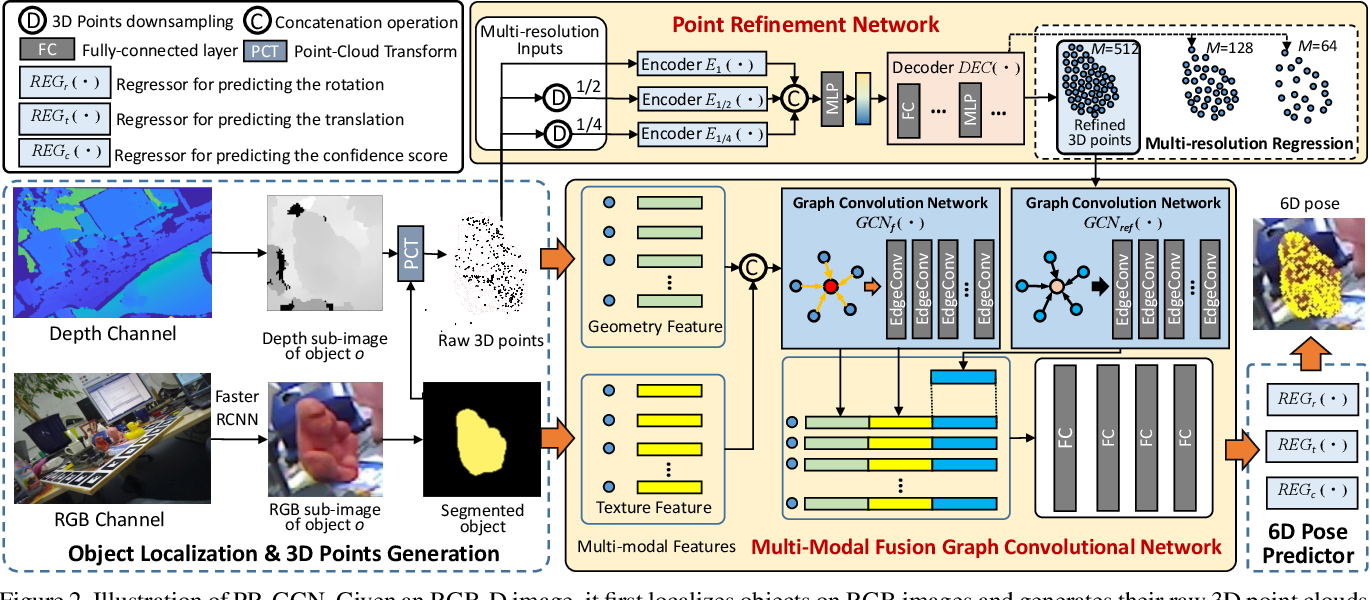 Figure 3 for PR-GCN: A Deep Graph Convolutional Network with Point Refinement for 6D Pose Estimation