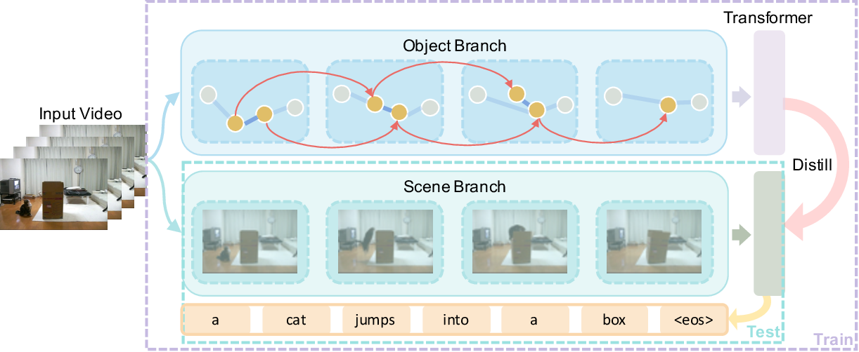 Figure 2 for Spatio-Temporal Graph for Video Captioning with Knowledge Distillation