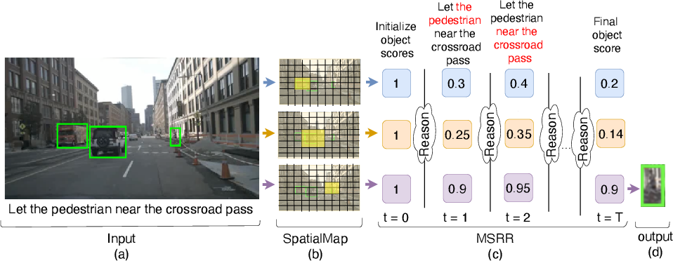 Figure 3 for Giving Commands to a Self-driving Car: A Multimodal Reasoner for Visual Grounding