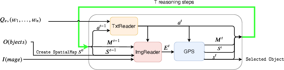 Figure 4 for Giving Commands to a Self-driving Car: A Multimodal Reasoner for Visual Grounding