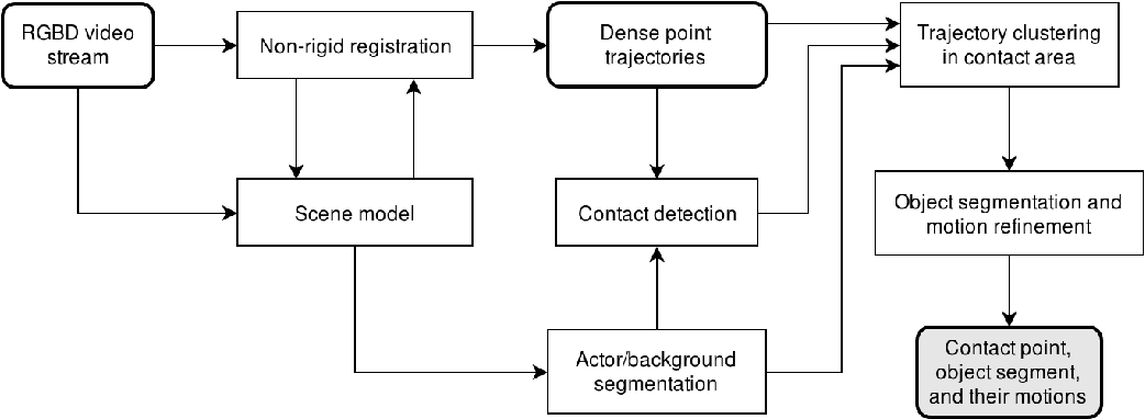 Figure 1 for Extracting Contact and Motion from Manipulation Videos