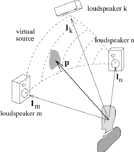 Real Time 3 D Audio Spatialization Tools For Interactive Performance