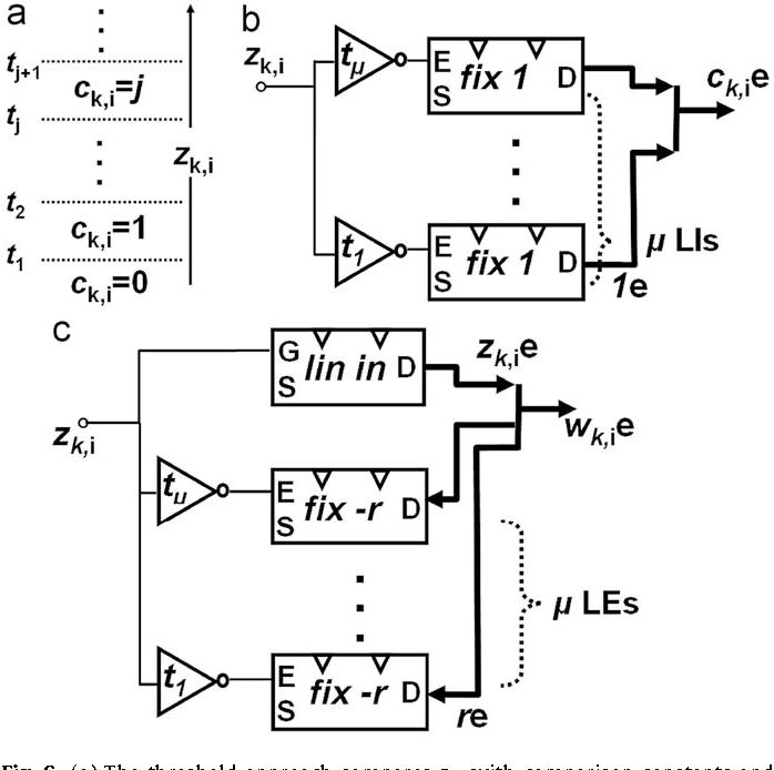 Compact Non Binary Fast Adders Using Single Electron Devices