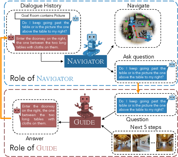 Figure 1 for VISITRON: Visual Semantics-Aligned Interactively Trained Object-Navigator