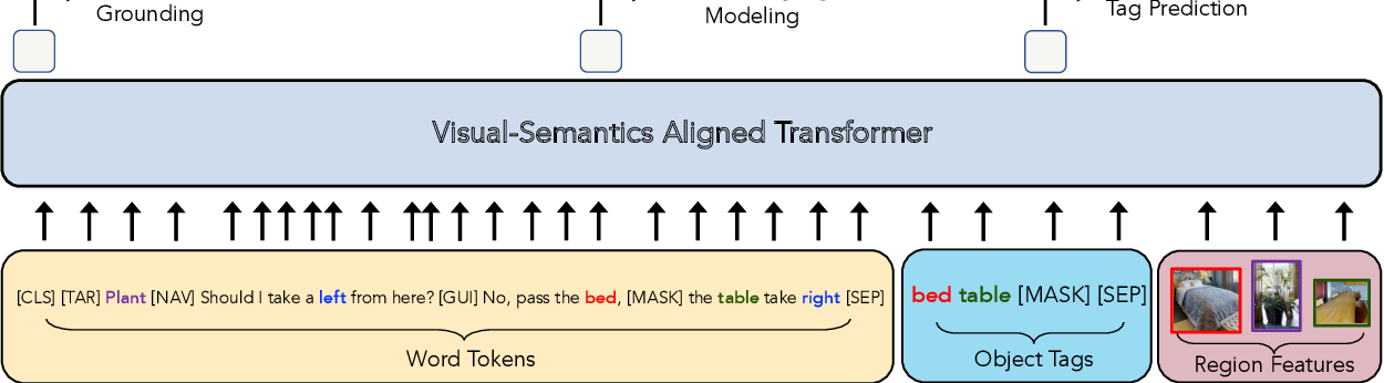 Figure 3 for VISITRON: Visual Semantics-Aligned Interactively Trained Object-Navigator