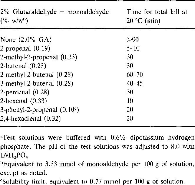 Enhancement Of Mycobactericidal Activity Glutaraldehyde With