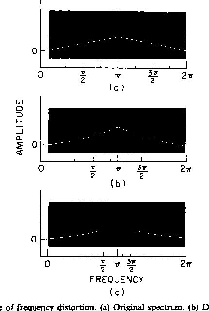 Figure 3 from Computation of Spectra with Unequal Resolution