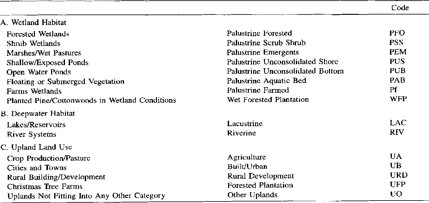Table 3 from Recent wetlands trends (1981/82–1994) in the Willamette ...