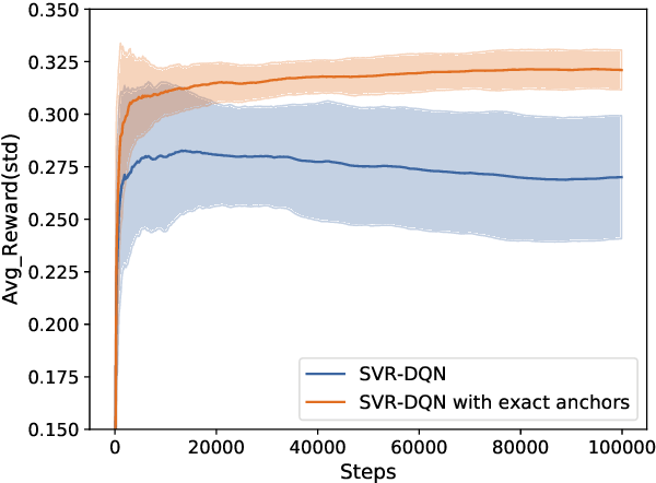 Figure 1 for Variance Reduction for Deep Q-Learning using Stochastic Recursive Gradient