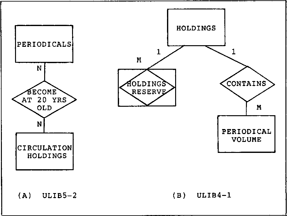 Entity relationship diagrams and english an analysis of some figure 1 ccuart Choice Image