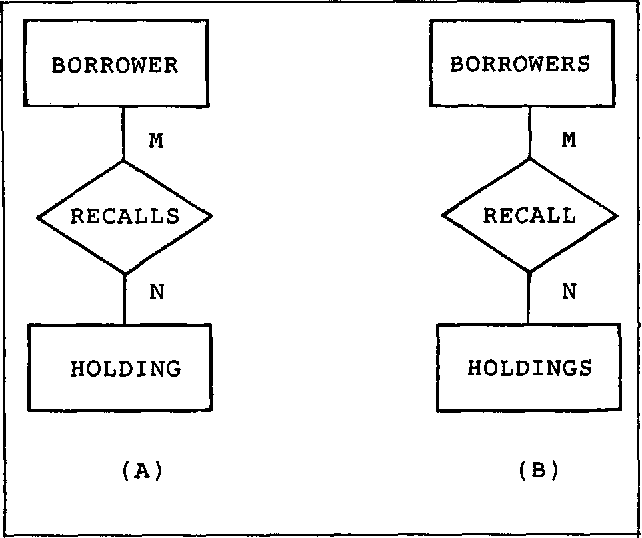 Entity relationship diagrams and english an analysis of some figure 3 ccuart Choice Image