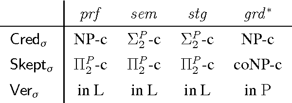 Figure 1 for Making Use of Advances in Answer-Set Programming for Abstract Argumentation Systems