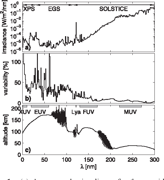 PDF] Finding the best proxies for the solar UV irradiance - Semantic