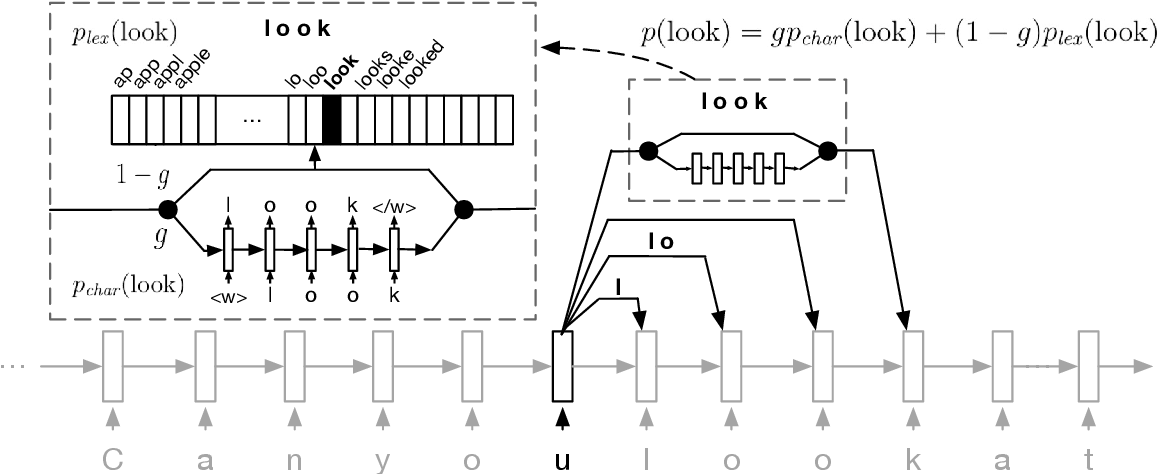 Figure 1 for Unsupervised Word Discovery with Segmental Neural Language Models