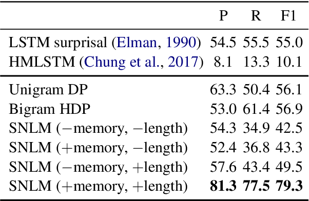 Figure 2 for Unsupervised Word Discovery with Segmental Neural Language Models
