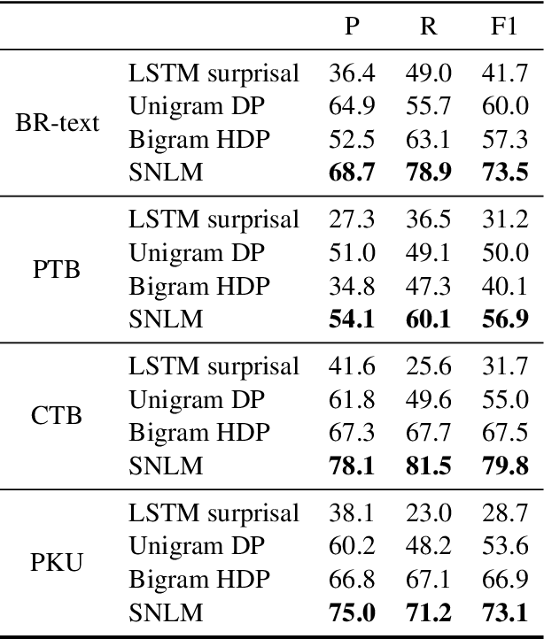 Figure 3 for Unsupervised Word Discovery with Segmental Neural Language Models