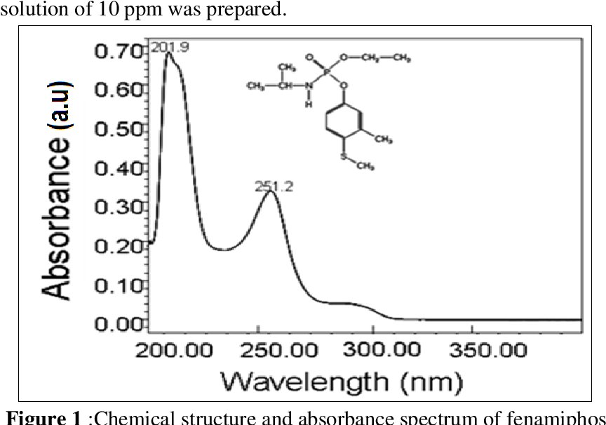 PDF] Photolysis and photodegradation of Fenamiphos