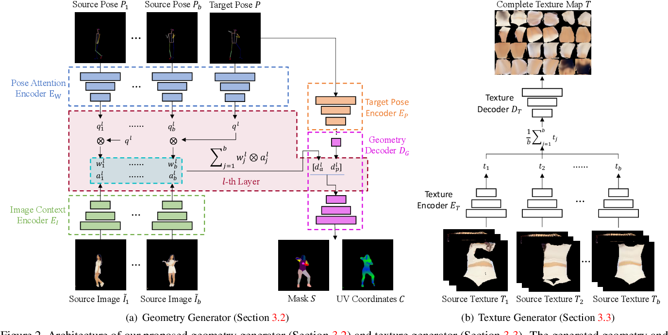 Figure 3 for Few-Shot Human Motion Transfer by Personalized Geometry and Texture Modeling