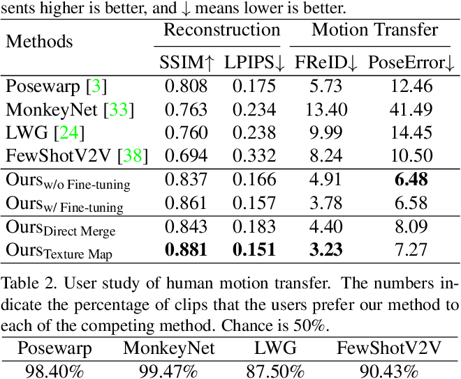 Figure 4 for Few-Shot Human Motion Transfer by Personalized Geometry and Texture Modeling