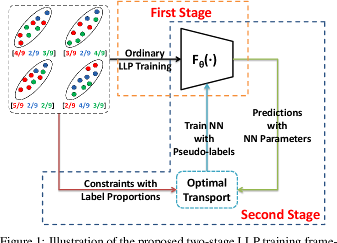 Figure 1 for Two-stage Training for Learning from Label Proportions