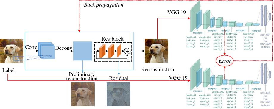 Figure 1 for Perceptual Compressive Sensing