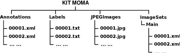 Figure 3 for KIT MOMA: A Mobile Machines Dataset